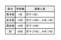 【中学受験2016】東京都内私立中学校、38校で2次募集を実施 画像