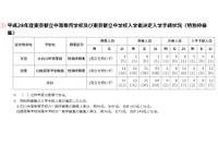 【中学受験2016】都立中高一貫、小石川ほか特別枠募集の入学手続状況発表