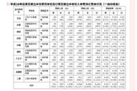 【中学受験2016】都立中高一貫校一般枠8,442人受検、6.04倍