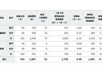 【中学受験2016】神奈川県立中等教育学校受験状況・倍率…相模原6.31倍、平塚4.66倍