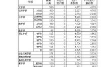 【大学受験2016】慶應大の最終出願状況・倍率…全体11.9倍、医学部25倍