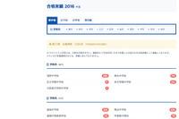 【中学受験2016】筑駒に77人合格…サピックスが合格者数速報