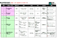 【中学受験2016】東京家政学院・宝仙学園・明星などで追加募集