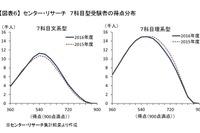 【センター試験2016】河合塾が概況分析…7科目型文系アップ、理系ダウン