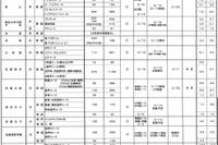 【高校受験2016】京都府私立高校、志願倍率3.5倍…中間調査