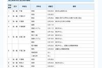 千葉県立高全日制、転入121校・編入84校で試験実施 画像