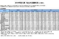 【大学受験2016】私大の志願状況、慶應3%・早稲田4%増…近大も増加