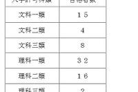 【大学受験2016】東大、初の推薦入試に77人合格