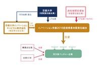京大発ベンチャー創生、150億円のファンド出資