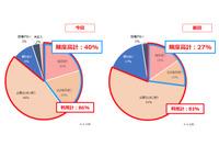 ICT導入で協働学習や適応学習への意欲高まる…NTT東が私立中高調査 画像