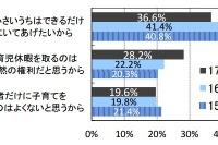 【就活】育児休暇を取りたい、男女とも増加…2017年卒調査 画像
