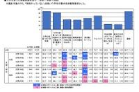 大学生の平均収入は月9.63万円…大学生活実態調査