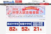 【中学受験2016】早稲田133人・開成82人…四谷大塚が合格者実績を公表