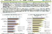 「いじめ」に関心69.0%、大学生保護者は教育費負担削減を重視 画像