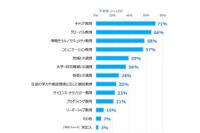 9割の教員が授業でICT利用…NTT東が私立中高調査 画像