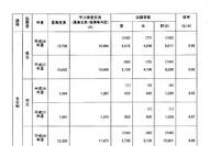 【高校受験2016】鹿児島県公立高校の出願者数・倍率(2/16時点)…鶴丸1.41倍、甲南1.50倍