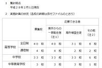 神奈川私立中高の1学期転・編入学試験…全日制高校40校、中学33校で実施