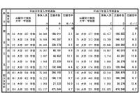 【大学受験2016】国公立大2次試験の確定志願倍率4.7倍、27大学で足きり 画像