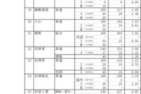 【高校受験2016】静岡県公立高校の志願状況・倍率(2/18時点)…静岡1.20倍、清水東1.32倍 画像