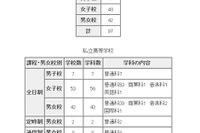 東京都内私立中高の転・編入試験(3学期末)…中学97校、高校112校