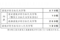 文科省、東京福祉大に警告…全270校に改善要求 画像