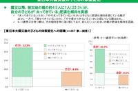 被災地の子ども4.5人に1人「太ってきている」…東日本大震災親子調査 画像