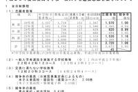 【高校受験2016】鳥取県公立高校の志願者数・倍率(2/24時点)…米子東1.23倍