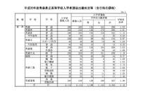 【高校受験2016】青森県立高校の出願状況(確定)、青森高校1.03倍
