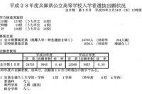 【高校受験2016】兵庫県公立高校入試の1日目出願状況(2/24時点) 画像