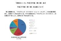 トビタテ留学JAPANに高校生1,750人が応募、第1期の3倍以上に 画像