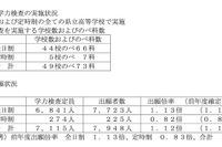 【高校受験2016】滋賀県公立高校入試の出願状況・倍率(2/25時点)…膳所1.23倍、守山1.45倍