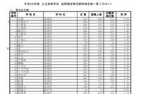 【高校受験2016】千葉県公立高校後期選抜の志願状況・倍率(確定)…船橋2.17倍、千葉2.03倍、東葛2.09倍 画像