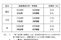 【大学受験2016】国公立2次試験(前期)初日欠席率5.8%…東大・京大で前年増 画像