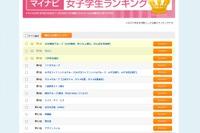 女子大生の人気企業…3位 三井住友銀行・2位 キリン・気になる1位は? 画像