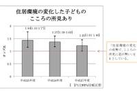 震災を経験した子ども、アトピー性皮膚炎の割合が高い傾向 画像