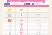 根強い人気で「心桜」3連覇、2015-16年の女の子名前ランキング 画像