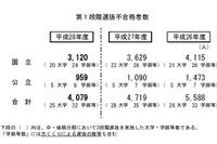 【大学受験2016】国公立入学者選抜(中・後期)25大学で足きり、一橋665人 画像