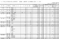 【高校受験2016】香川県公立高校の出願状況・倍率(確定)…3/8夕方RNC西日本で解答速報