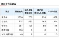 千葉県「組み体操」実施中学校5割でけが…H27年度調査 画像