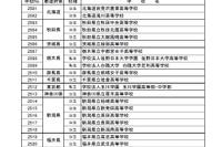 SSH中間評価、「優れた取組み」に大阪府立大手前など3校
