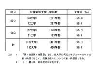 【大学受験2016】国公立大2次(後期)初日欠席率56.4%、一橋大81.7% 画像