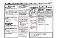 大学入試新テスト、文科省が最終報告案…採点にAI活用 画像