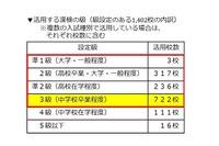 漢検、高校・高専の2校に1校が入試や単位認定などに活用