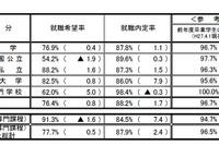 大卒予定者就職内定率87.8%、8年ぶりの水準…女子内定率高