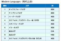 分野別QS世界大学ランキング2016、東大5分野でトップ10入り…京大9位・東京医科歯科6位も
