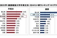 早大と慶大の20-40代OB、希望平均家賃が高いのはどちら?