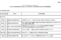 H28年度スーパーサイエンスハイスクール内定、新規に横須賀や大宮北など24校
