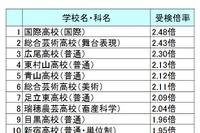 【高校受験2016】都立高校の受検倍率ランキング…1位は国際2.48倍