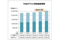 TOEIC、受験者数5年連続増…2015年度過去最高277万人超