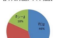 日本人が間違いやすい英語の発音1位は?対策も伝授